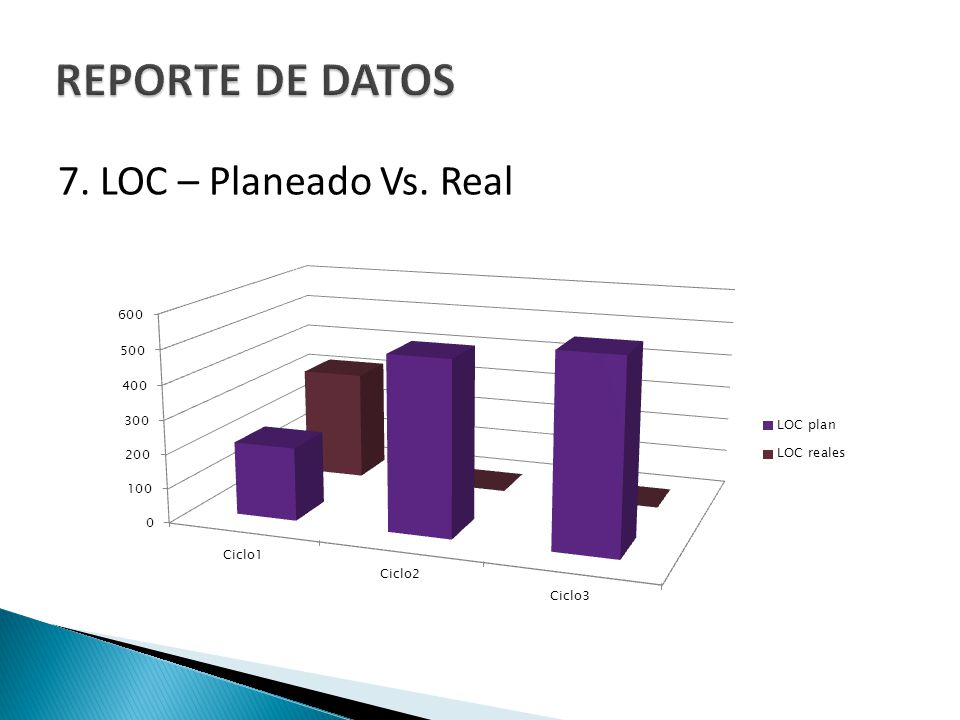 REPORTE DE DATOS 7. LOC – Planeado Vs. Real