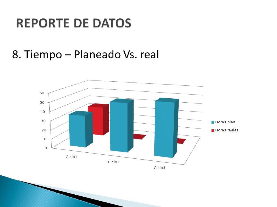 REPORTE DE DATOS 8. Tiempo – Planeado Vs. real