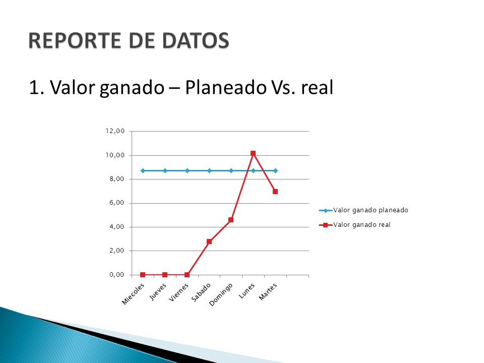 REPORTE DE DATOS 1. Valor ganado – Planeado Vs. real