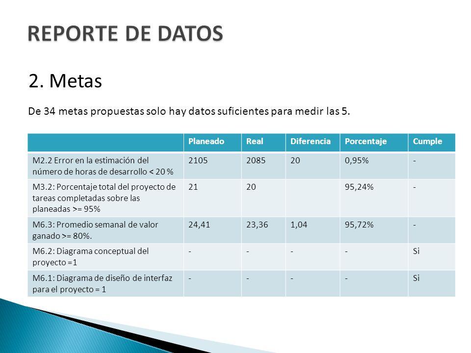 REPORTE DE DATOS 2. Metas. De 34 metas propuestas solo hay datos suficientes para medir las 5. Planeado.