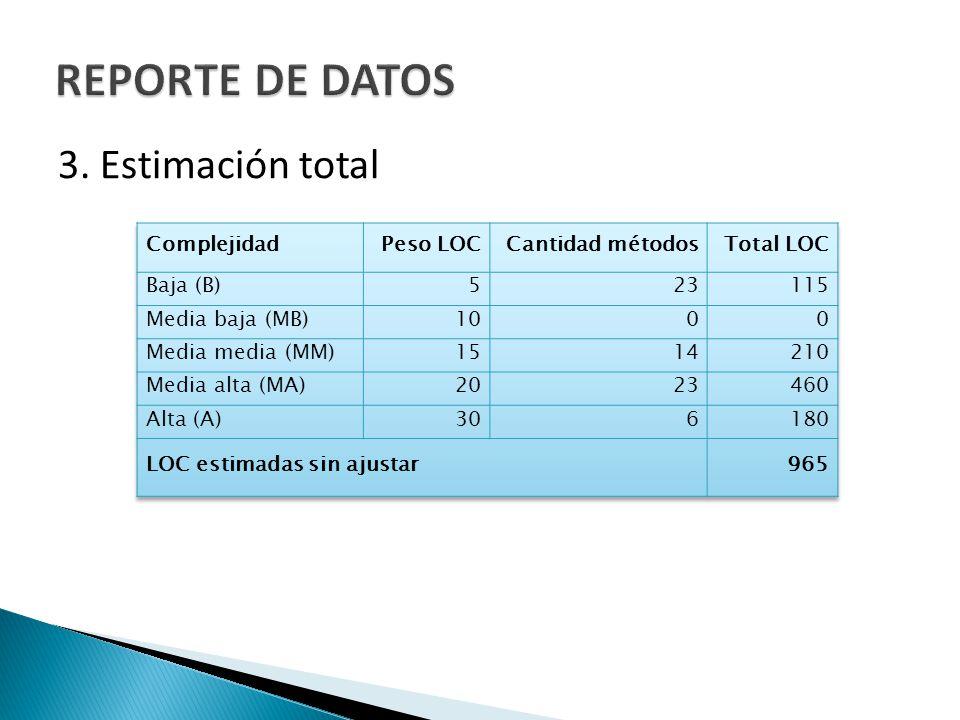 REPORTE DE DATOS 3. Estimación total Complejidad Peso LOC