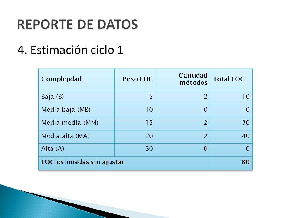 REPORTE DE DATOS 4. Estimación ciclo 1 Complejidad Peso LOC