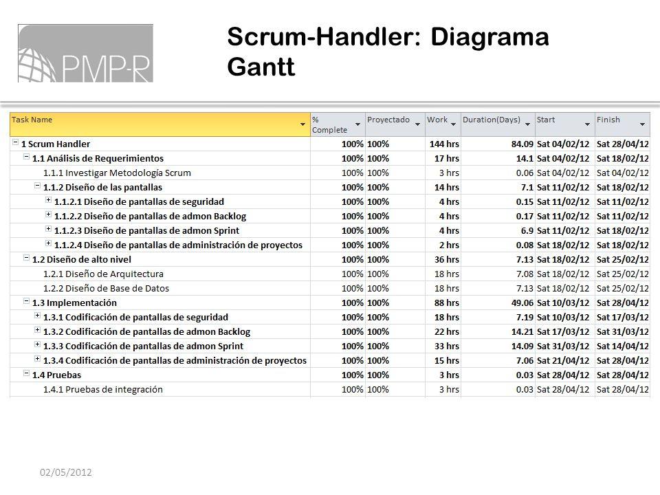 Scrum-Handler: Diagrama Gantt