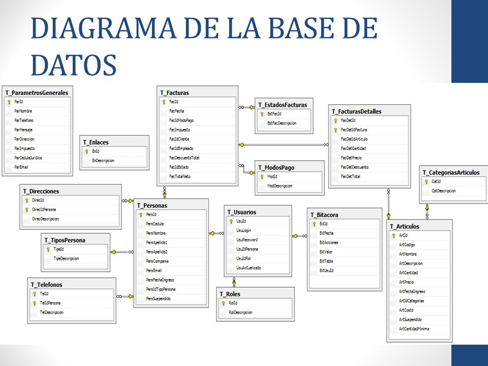 DIAGRAMA DE LA BASE DE DATOS