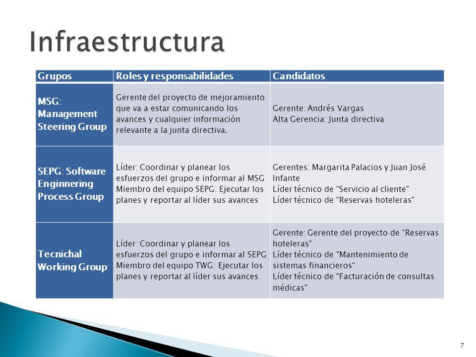 Infraestructura Grupos Roles y responsabilidades Candidatos