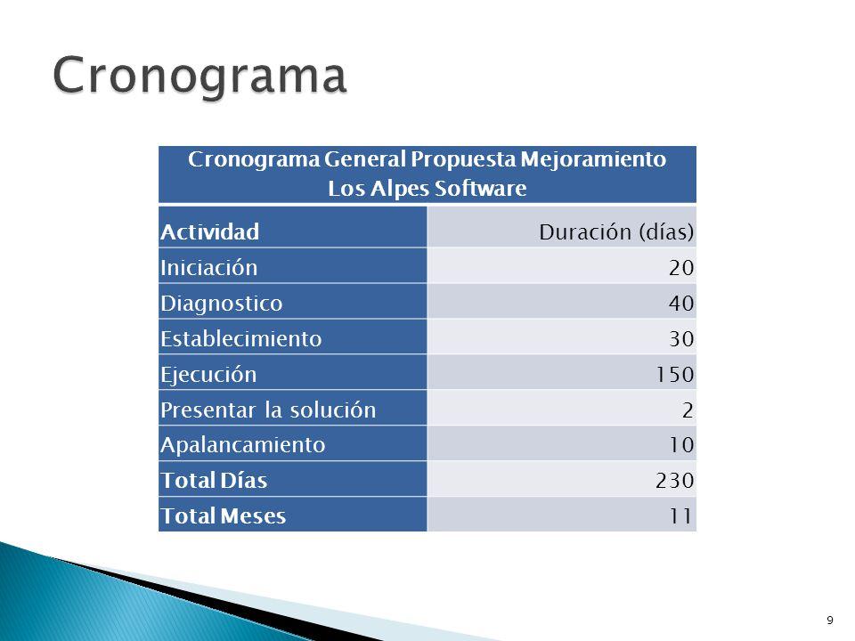 Cronograma General Propuesta Mejoramiento