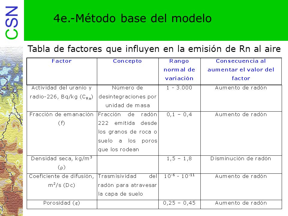 Tabla de factores que influyen en la emisión de Rn al aire