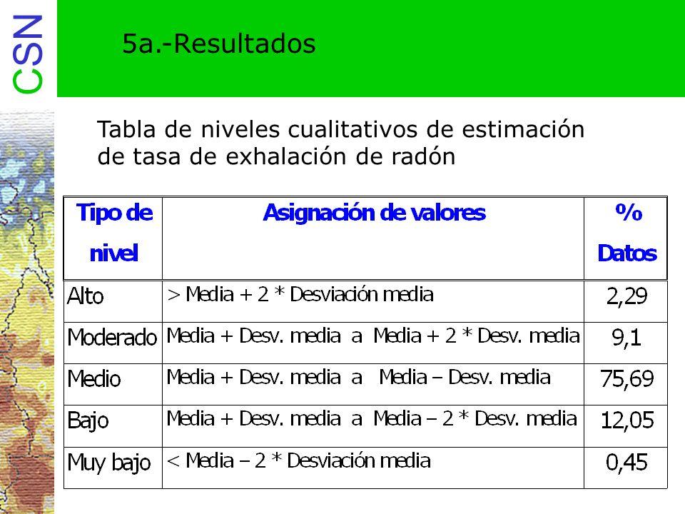 5a.-Resultados Tabla de niveles cualitativos de estimación