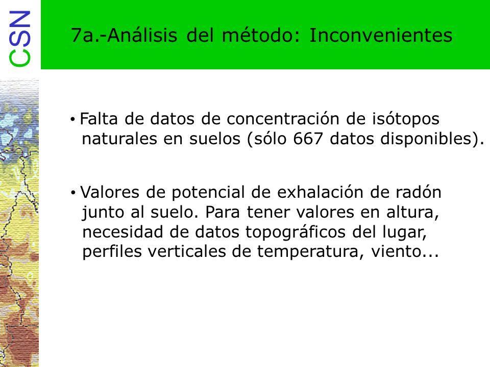 7a.-Análisis del método: Inconvenientes