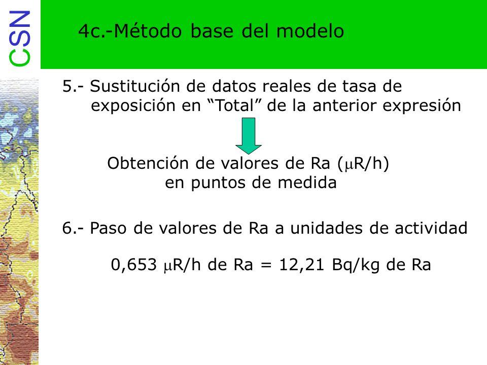 Obtención de valores de Ra (R/h)
