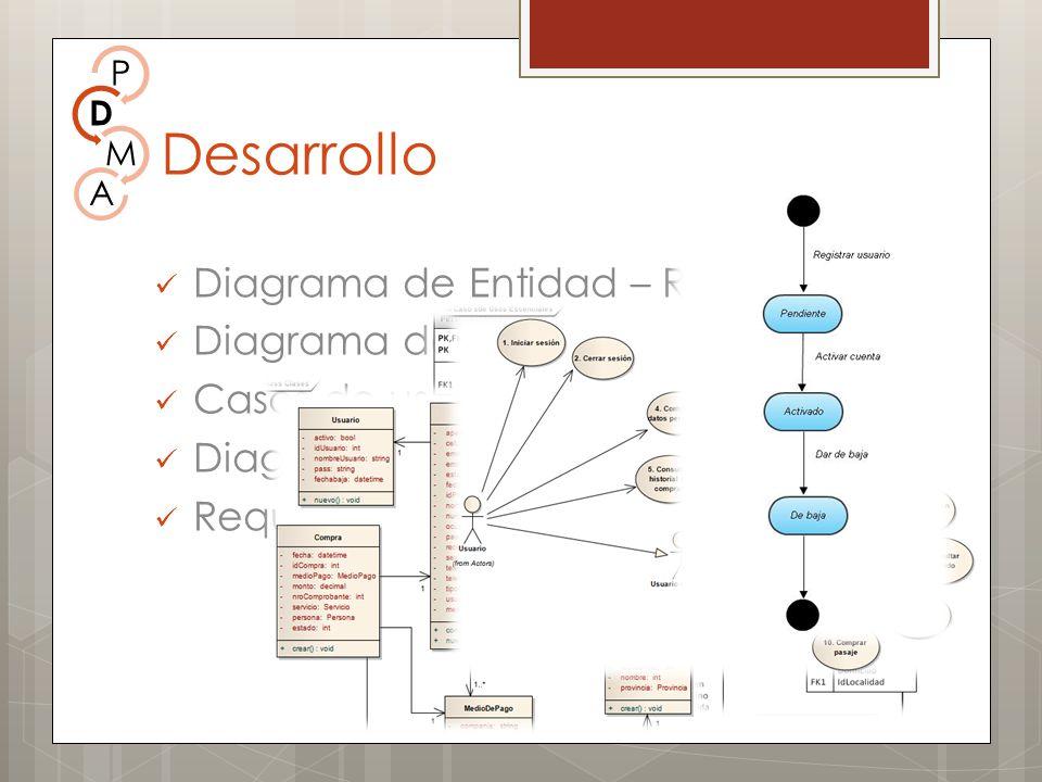 Desarrollo Diagrama de Entidad – Relación Diagrama de clases