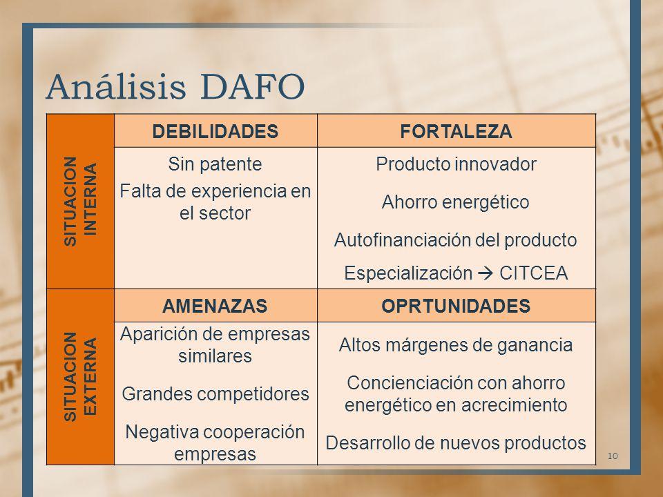 Análisis DAFO DEBILIDADES FORTALEZA Sin patente Producto innovador
