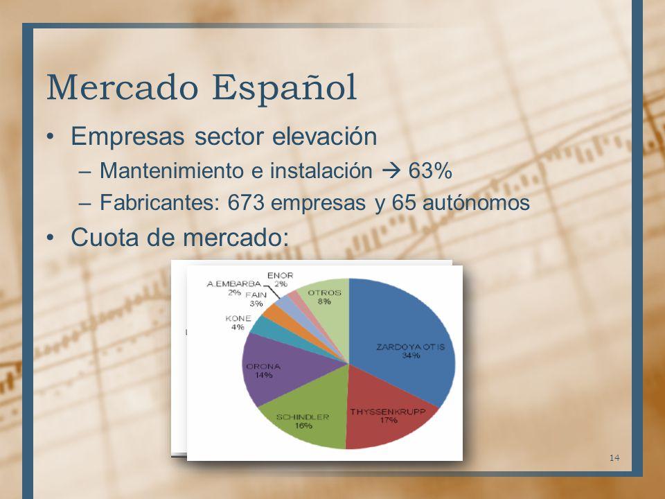 Mercado Español Empresas sector elevación Cuota de mercado: