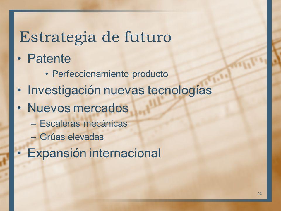 Estrategia de futuro Patente Investigación nuevas tecnologías