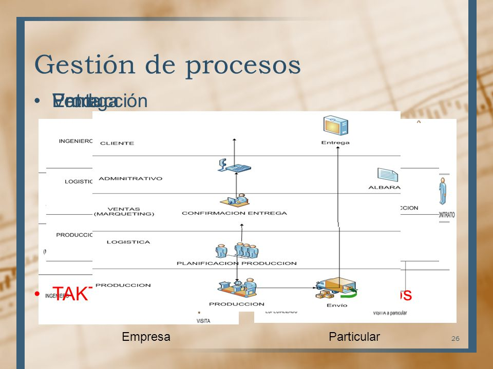 Gestión de procesos Entrega Venta Producción