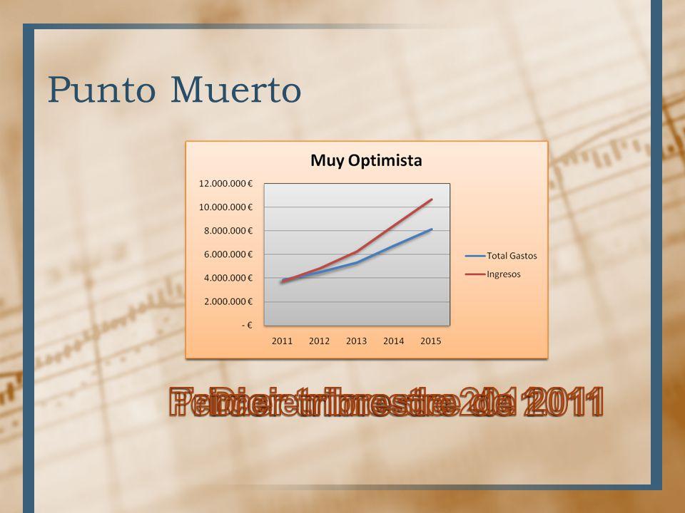 Punto Muerto Diciembre de 2011 Primer trimestre de 2011 Tercer trimestre de 2011