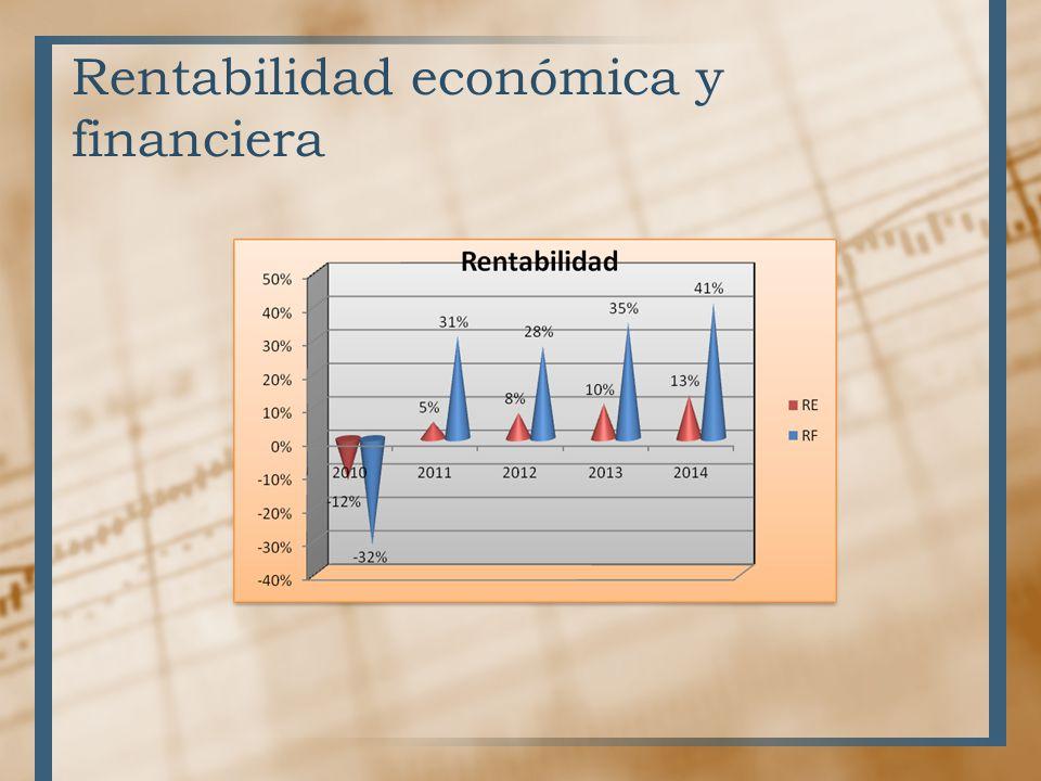 Rentabilidad económica y financiera