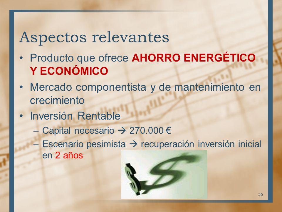 Aspectos relevantes Producto que ofrece AHORRO ENERGÉTICO Y ECONÓMICO