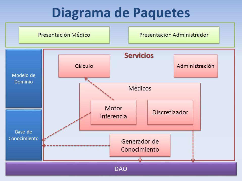 Diagrama de Paquetes Servicios Médicos Motor Inferencia Discretizador