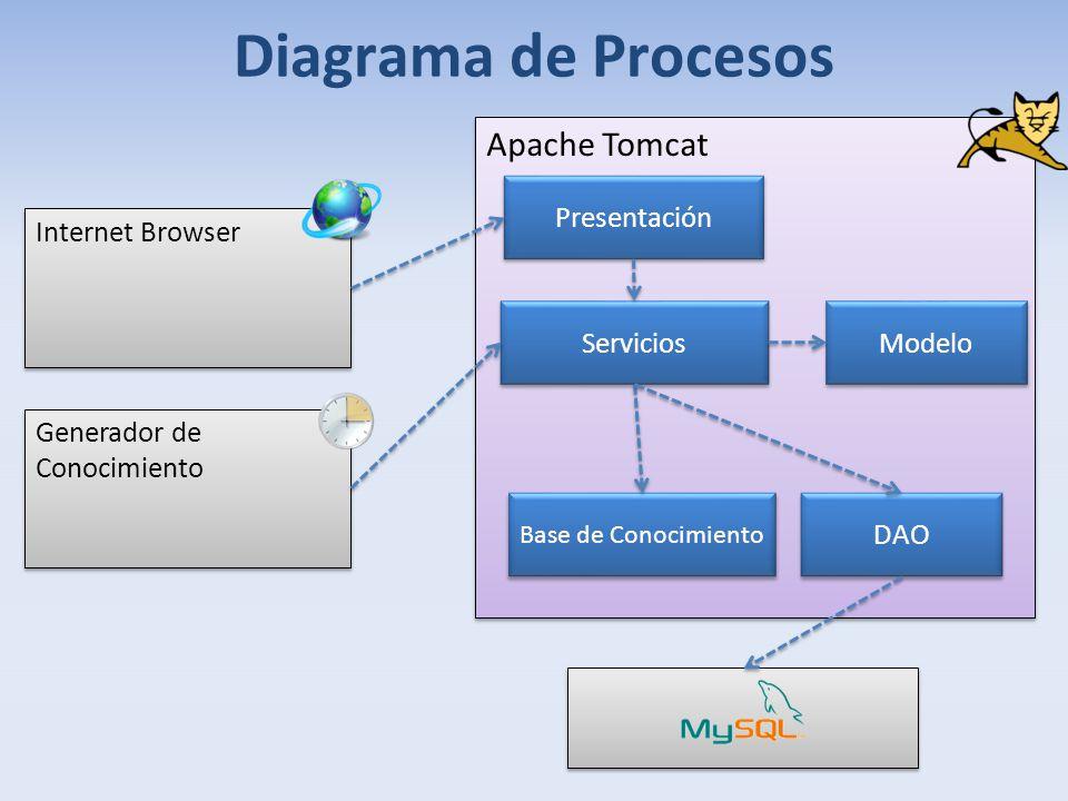 Diagrama de Procesos Apache Tomcat Presentación Internet Browser
