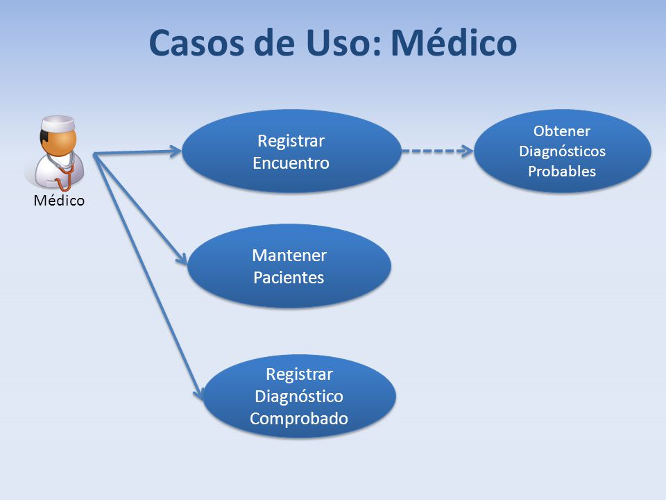 Casos de Uso: Médico Registrar Encuentro Mantener Pacientes