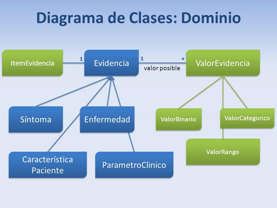 Diagrama de Clases: Dominio
