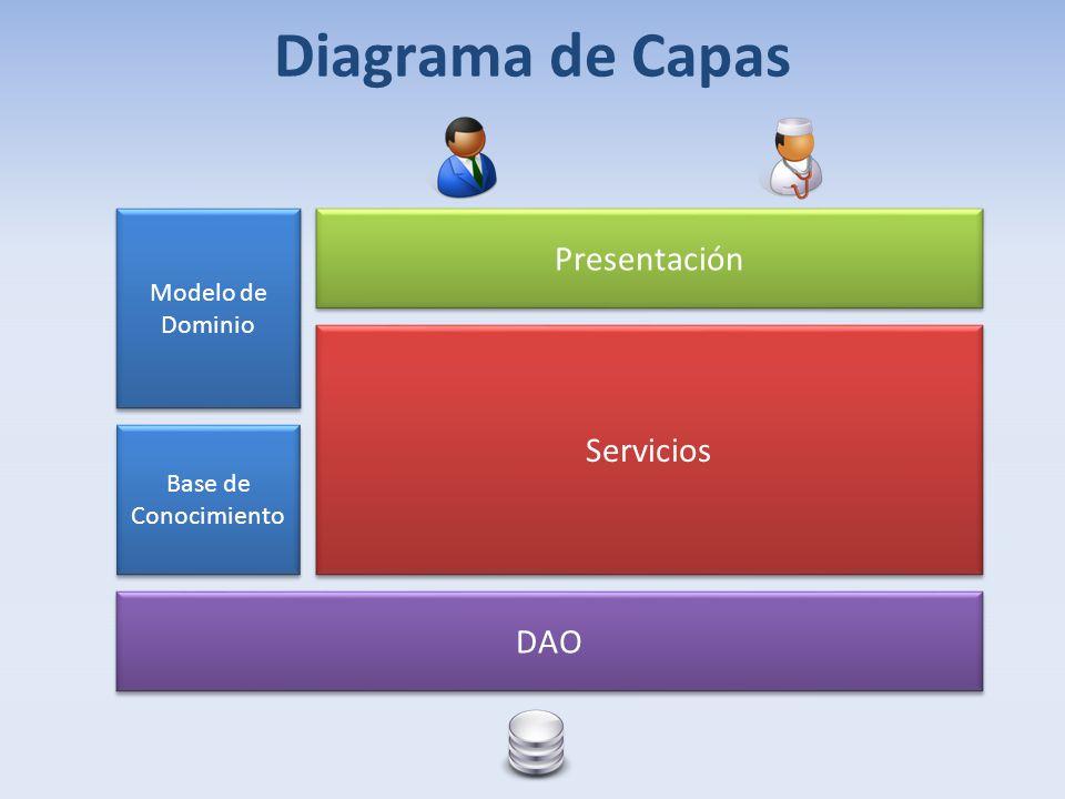 Diagrama de Capas Presentación Servicios DAO Modelo de Dominio