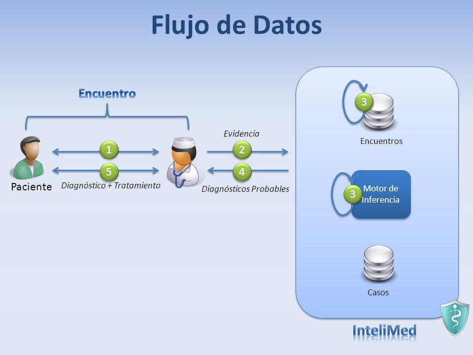 Flujo de Datos InteliMed Encuentro 3 1 2 5 4 Paciente 3 Evidencia