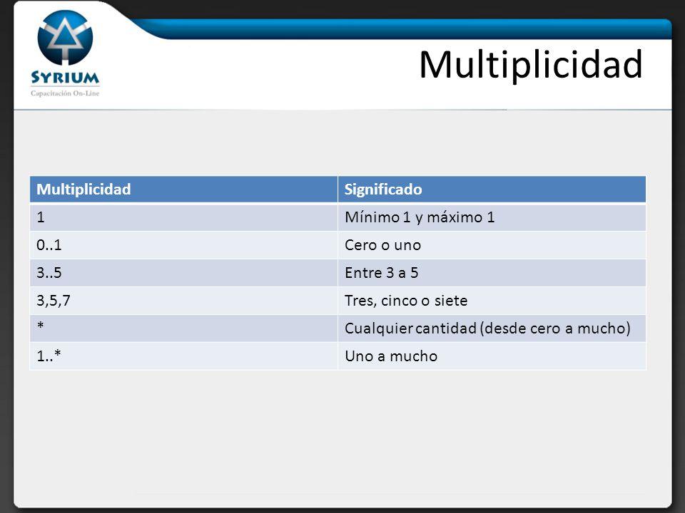 Multiplicidad Multiplicidad Significado 1 Mínimo 1 y máximo 1 0..1
