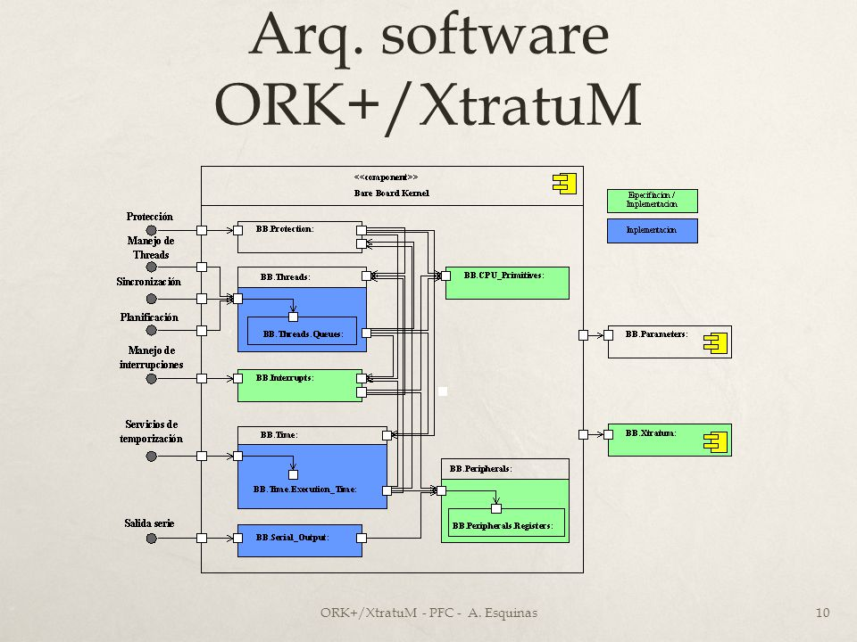 Arq. software ORK+/XtratuM