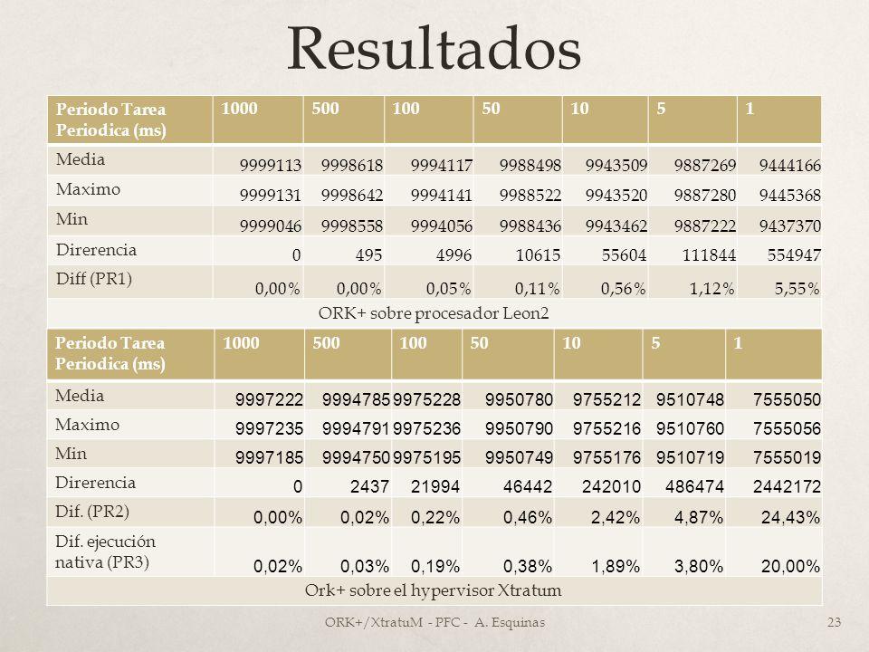 Resultados Periodo Tarea Periodica (ms) 1000 500 100 50 10 5 1 Media