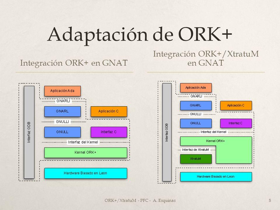 Adaptación de ORK+ Integración ORK+/XtratuM en GNAT
