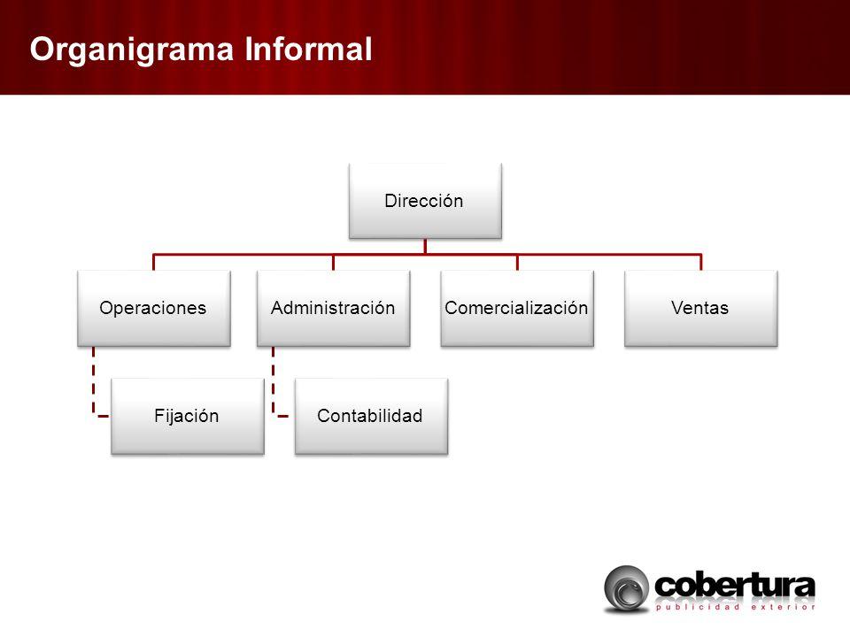 Organigrama Informal Dirección Operaciones Fijación Administración