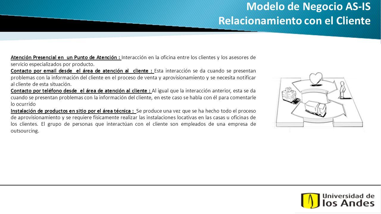 Modelo de Negocio AS-IS Relacionamiento con el Cliente