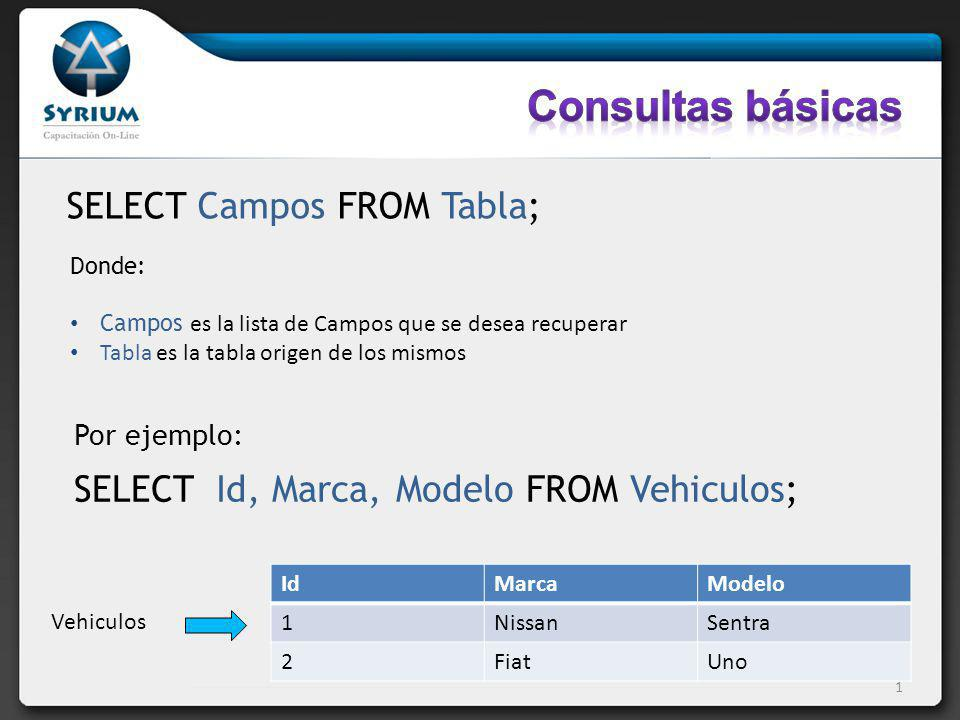 Consultas básicas SELECT Campos FROM Tabla;