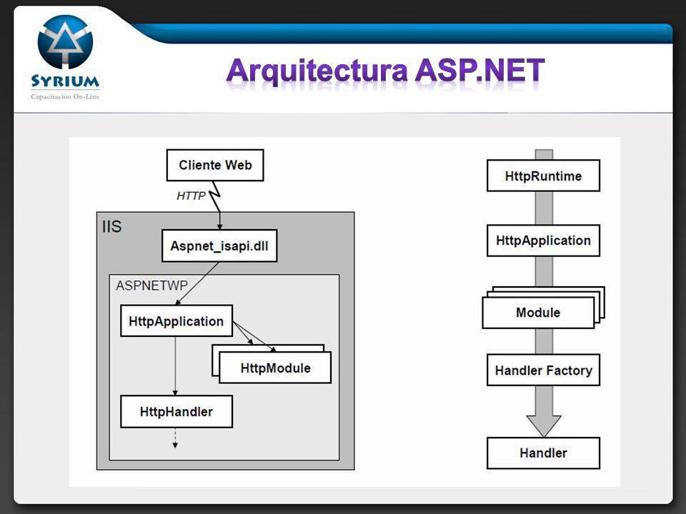 Arquitectura ASP.NET
