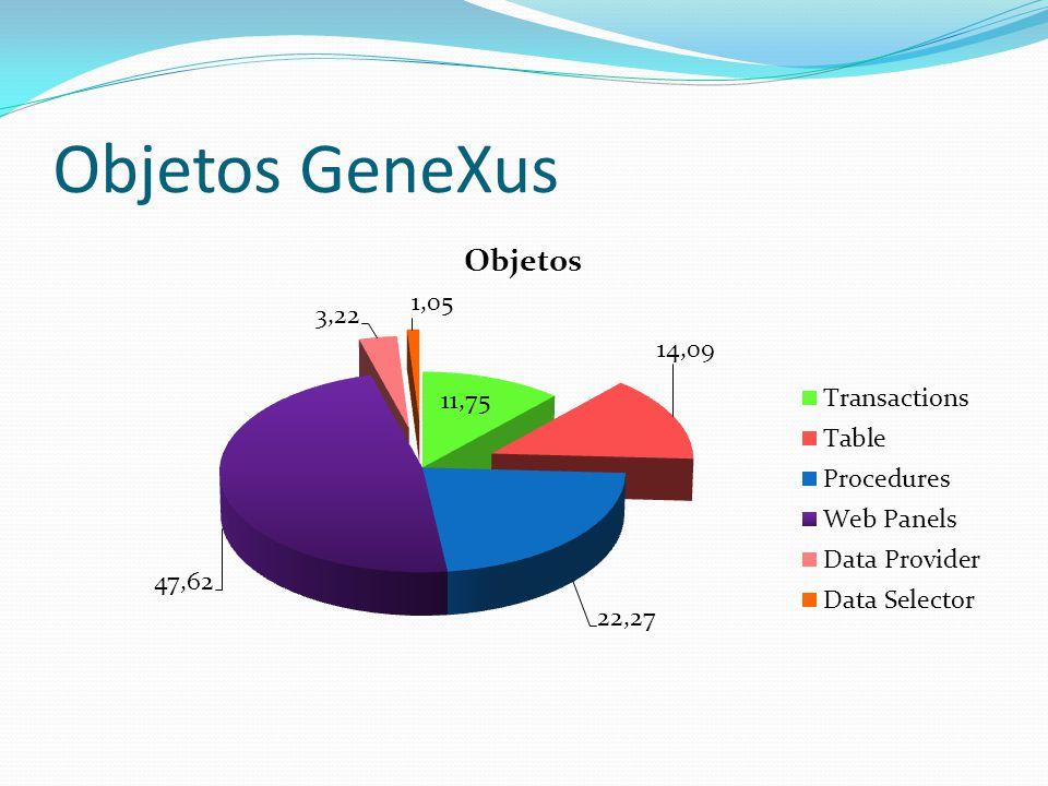 Objetos GeneXus Los siguientes datos fueron obtenidos a través del análisis de 19 KBs. De esas KBs, se sabe que 4 estaban en producción.