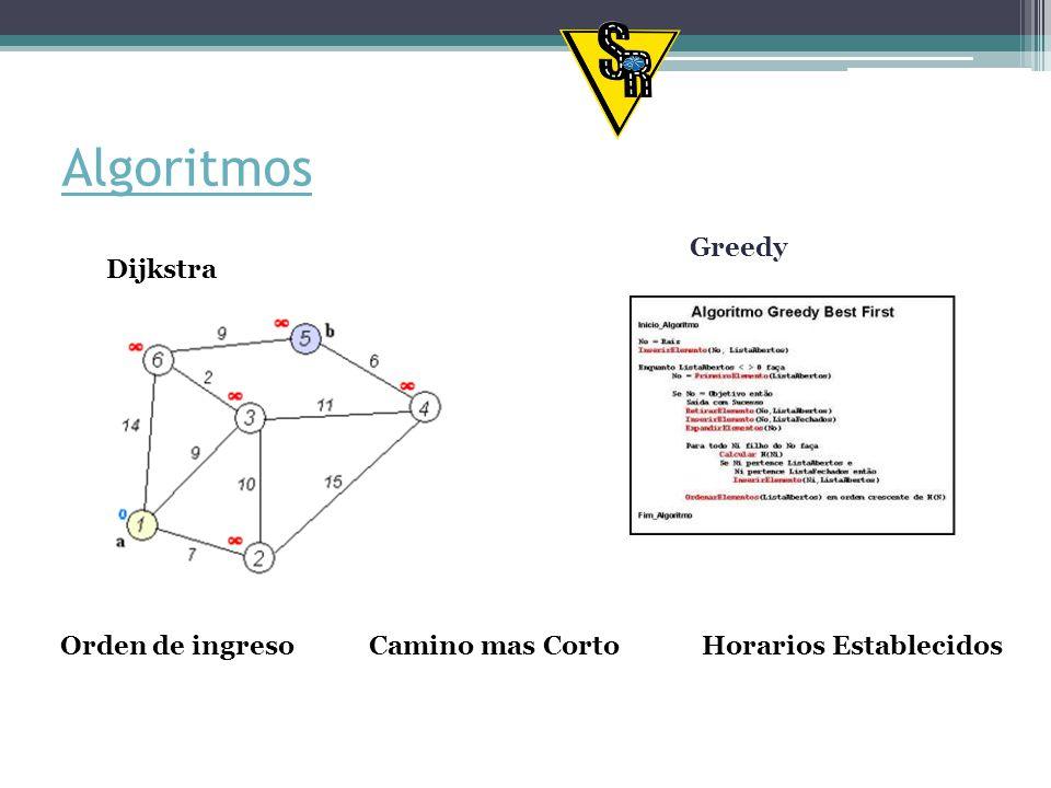 Algoritmos Greedy - Dijkstra Orden de ingreso Camino mas Corto
