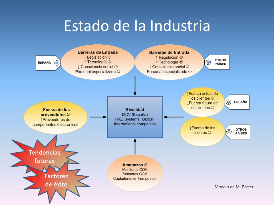 Estado de la Industria Tendencias futuras Factores de éxito