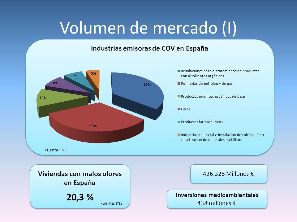 Volumen de mercado (I) 20,3 % Industrias emisoras de COV en España