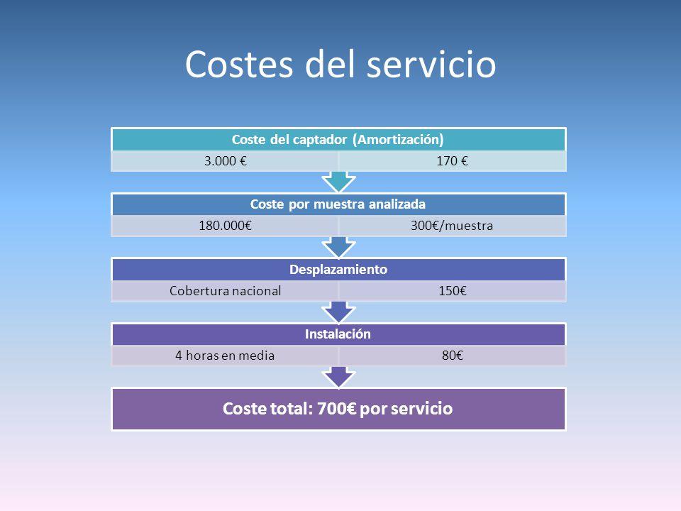Costes del servicio Coste total: 700€ por servicio