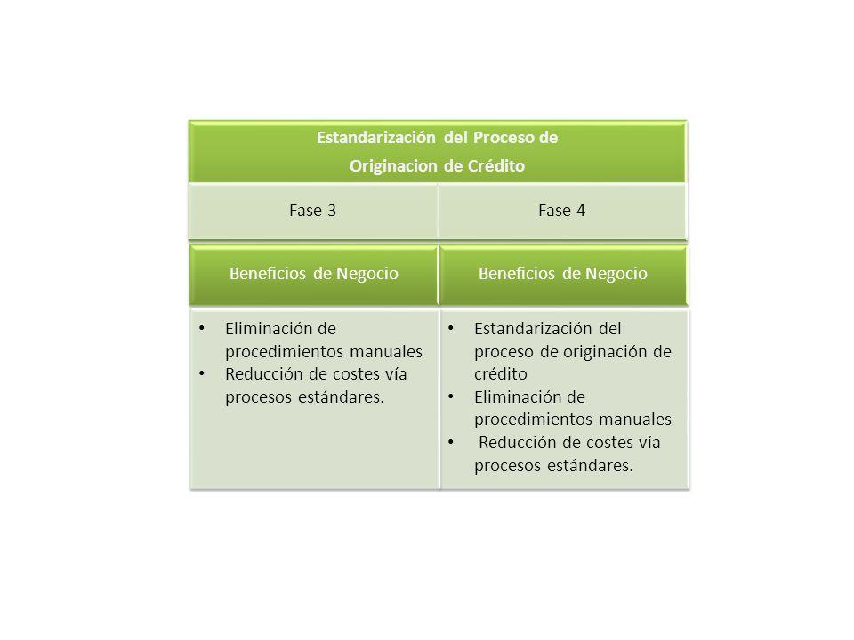 Estandarización del Proceso de Originacion de Crédito