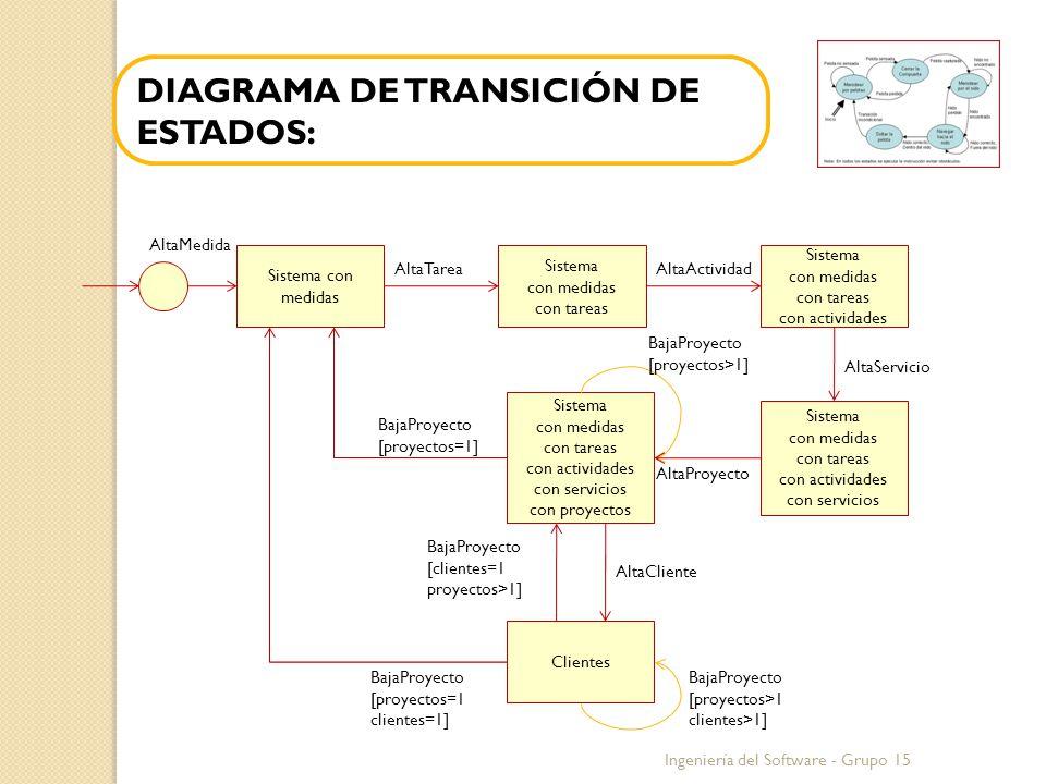 DIAGRAMA DE TRANSICIÓN DE ESTADOS: