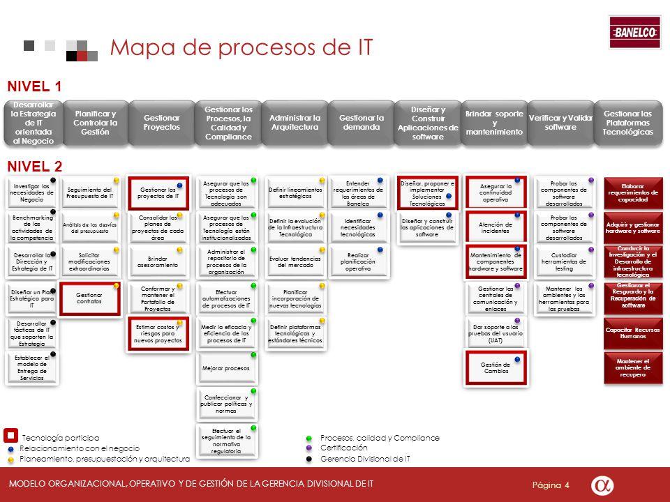 Mapa de procesos de IT NIVEL 1 NIVEL 2 Desarrollar la Estrategia