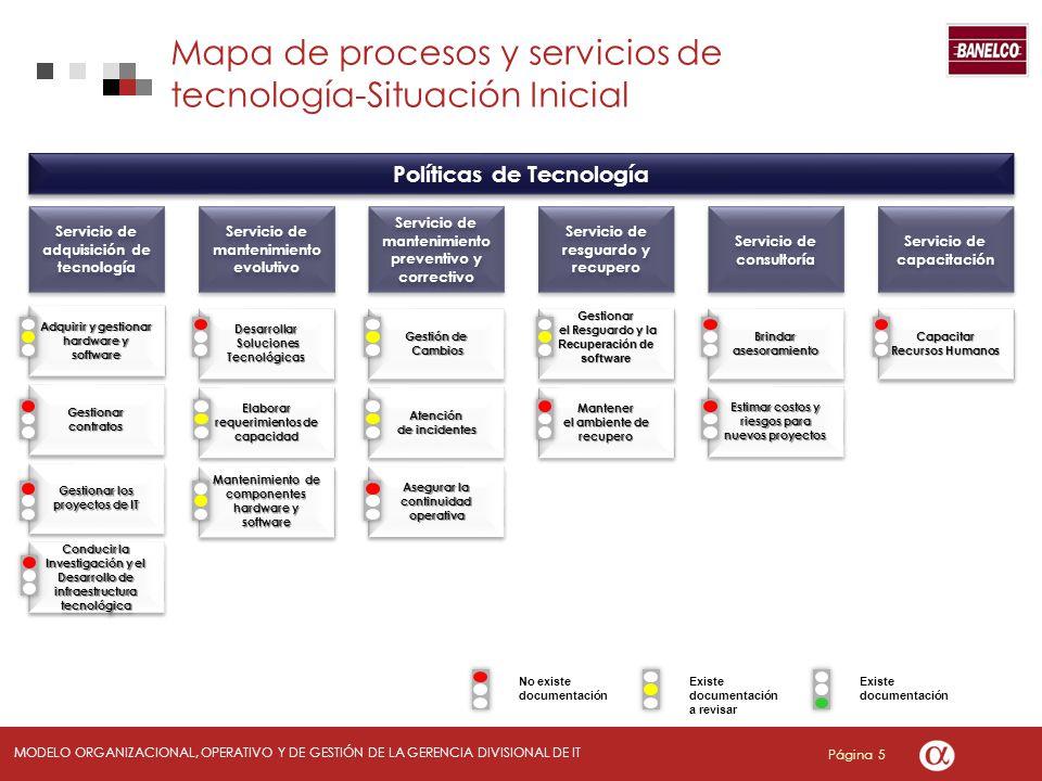 Mapa de procesos y servicios de tecnología-Situación Inicial