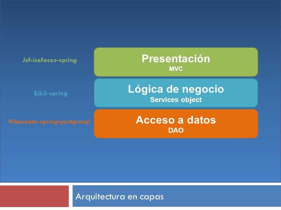 Presentación Lógica de negocio Acceso a datos
