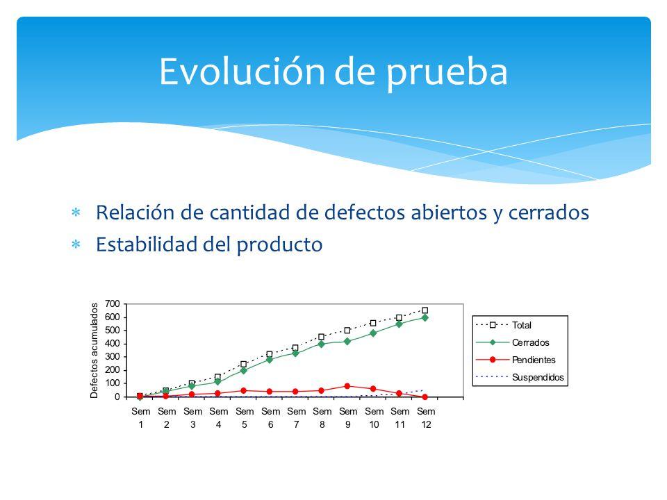 Evolución de prueba Relación de cantidad de defectos abiertos y cerrados Estabilidad del producto