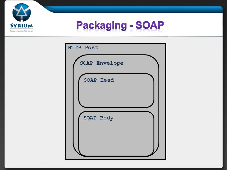Packaging - SOAP HTTP Post SOAP Envelope SOAP Head SOAP Body