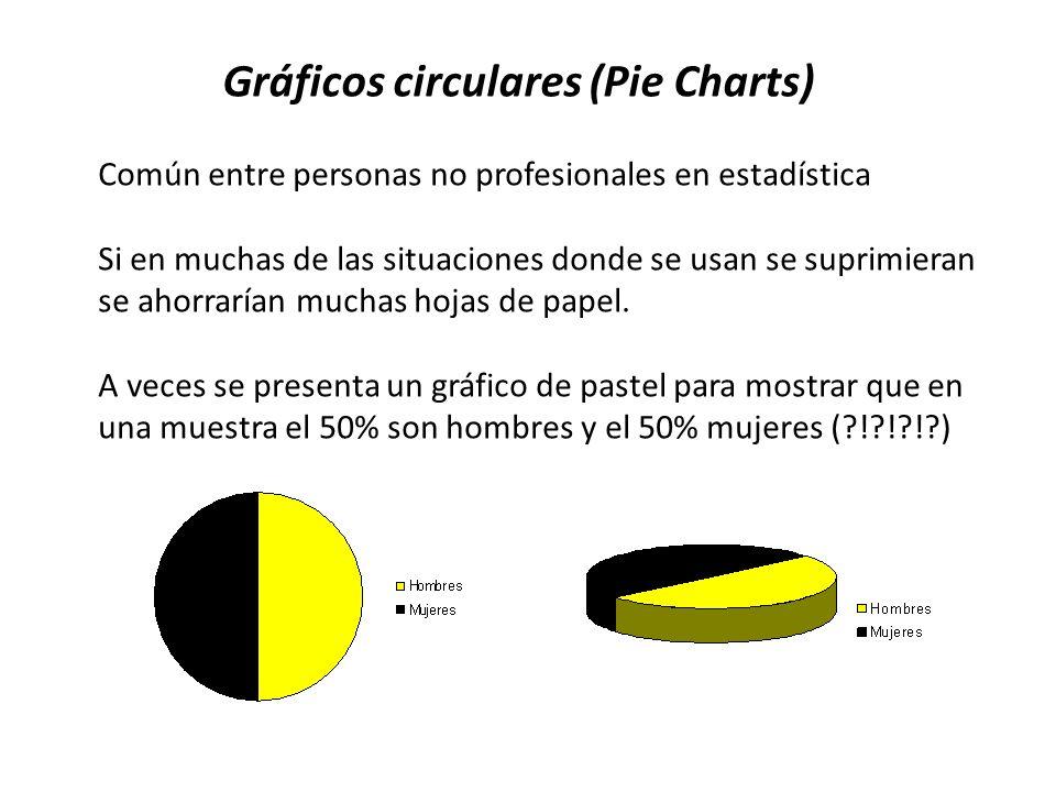 Gráficos circulares (Pie Charts)