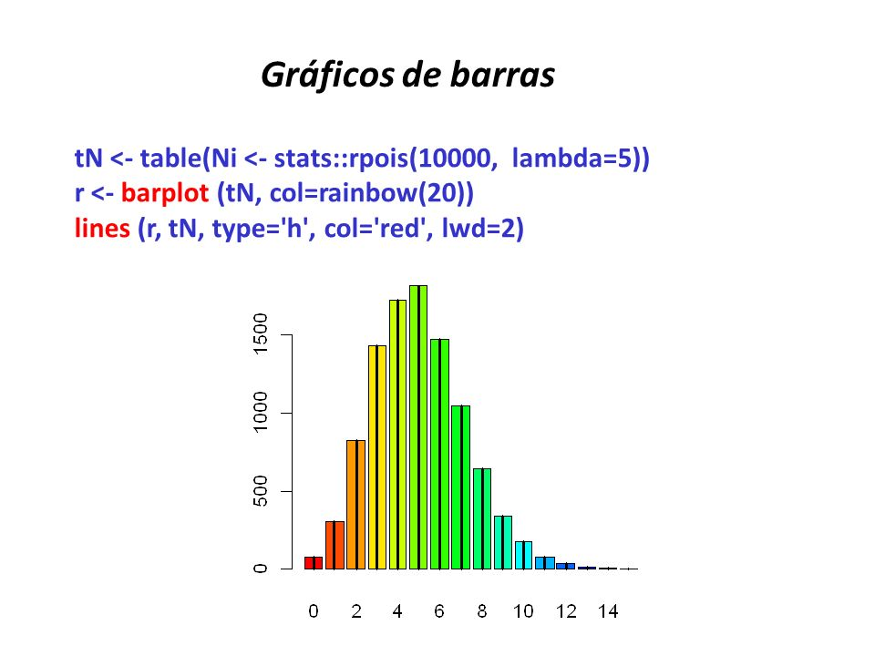 Gráficos de barrastN <- table(Ni <- stats::rpois(10000, lambda=5)) r <- barplot (tN, col=rainbow(20))